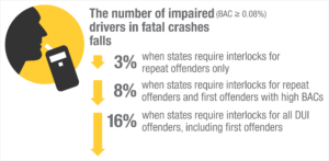 Ignition Interlock infographic depicting decreasing fatal crash percentages with IID requirements