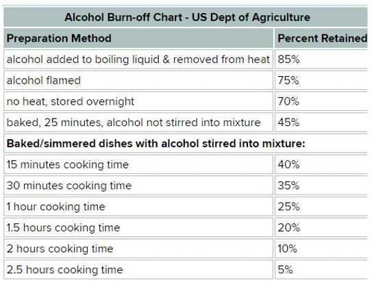 USDA holiday alcohol cooking chart